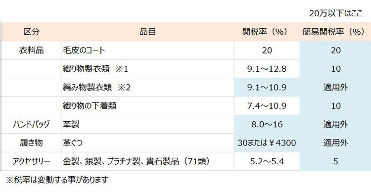 STORYNINE(ストーリーナイン)にかかる簡易関税表-2